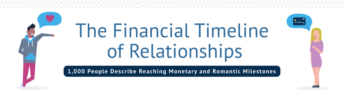 The Financial Timeline of Relationships: 1,000 People Describe Reaching Monetary and Romantic Milestones