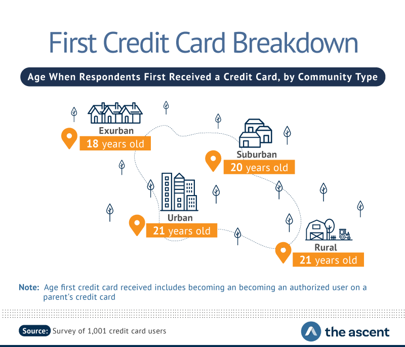 First Credit Card Breakdown: Age When Respondents First Received a Credit Card, by Community Type -- Exurban 18 years old, Suburban 20 years old, Rural 21 years old, and Urban 21 years old.