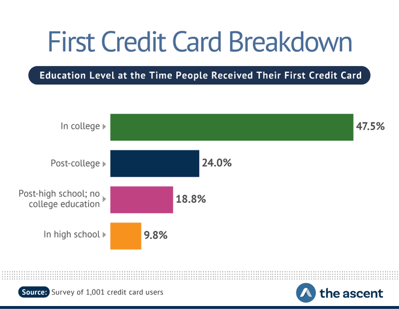 First Credit Card Breakdown: Education Level at the Time People Received Their First Credit Card -- In college 47.5%, Post-college 24.0%, Post-high school; no college education 18.8%, and in high school 9.8%.