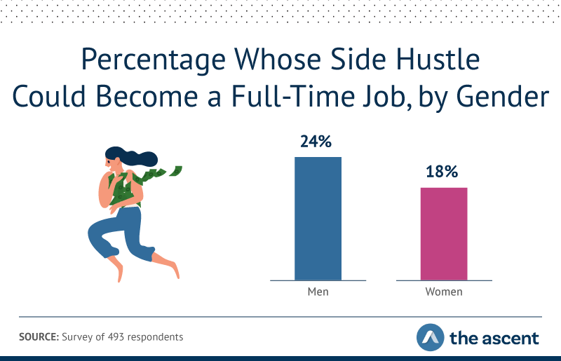24% of men and 18% of women said their side hustle could become a full-time job.