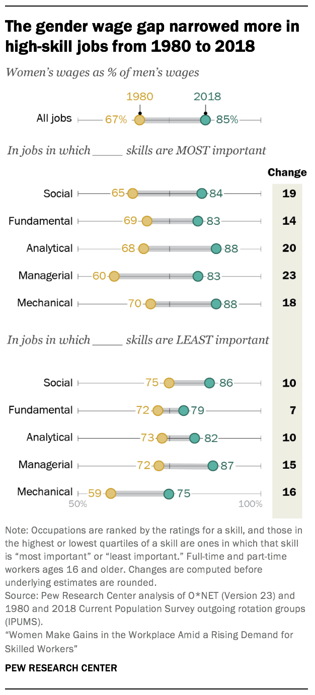 gender-wage-gap-high-skill.png