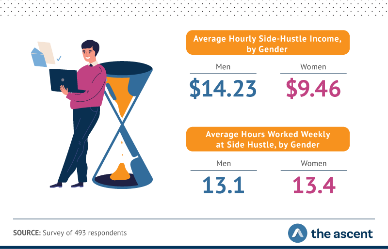 Men average an hourly side-hustle income of $14.23, while women average $9.46. Men work 13.1 hours weekly at a side hustle, while women work 13.4 hours weekly.