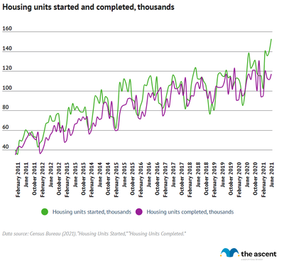 A line graph showing a steady increase in housing units started and completed from February 2011 to June 2021.