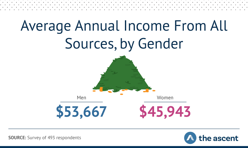 The average annual income from all sources for men is $53,667. The average annual income from all sources for women is $45,943.
