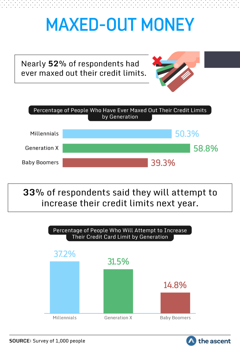 Maxed Out Money: Nearly 52 percent of respondents had ever maxed out their credit limits. 50.3 percent of Millennials, 58.8 percent of Generation X, and 39.3 percent of Baby Boomers have ever maxed out their credit limits. 33 percent of respondents said they will attempt to increase their credit limits next year. 37.2 percent of Millennials, 31.5 percent of Generation X, and 14.8 percent of Baby Boomers said they will attempt to increase their credit card limit. Source: Survey of 1,000 people by The Ascent.
