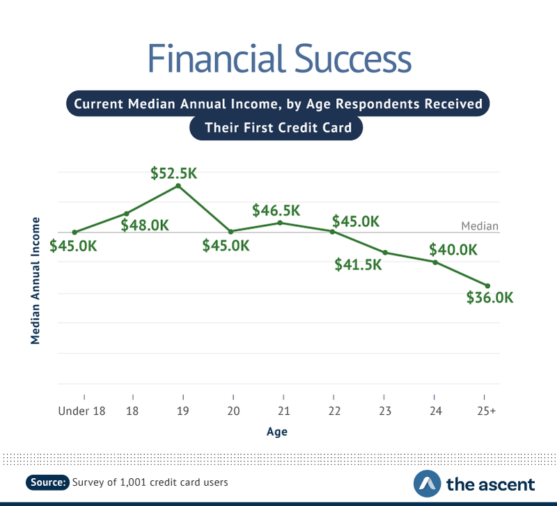 Financial Success: Current Media Annual Income, by Age Respondents Received Their First Credit Card