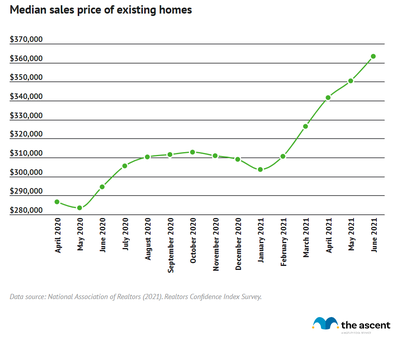 Line graph showing the median sales price of existing homes, rising from $286,800 in April 2020 to $363,300 in June 2021.
