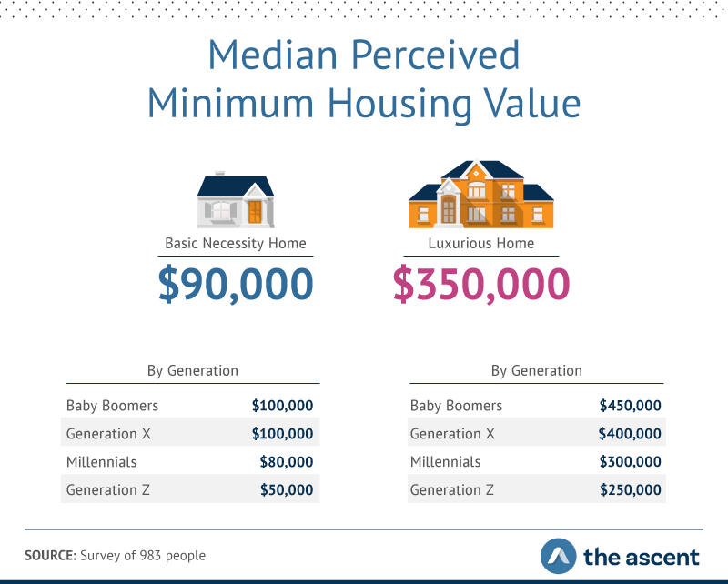 median values for basic and luxury homes by generation