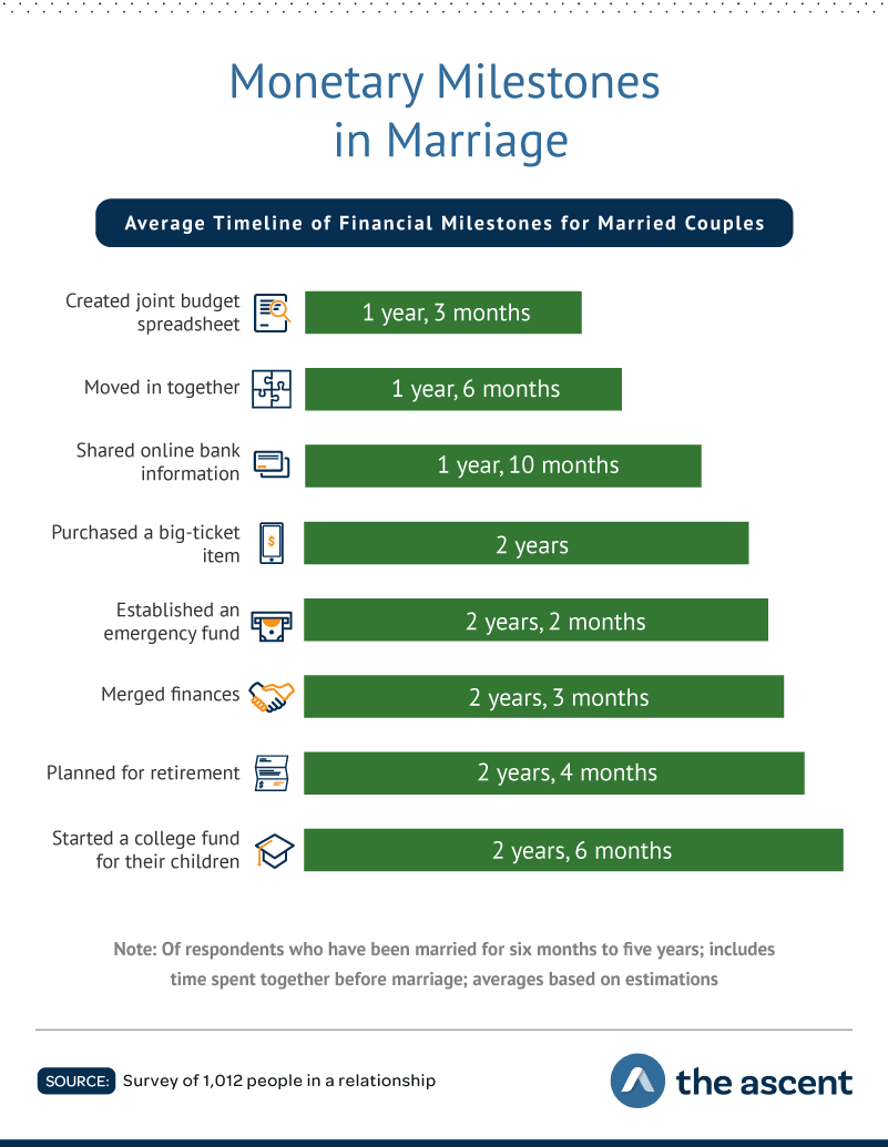 Monetary Milestones in Marriage: Average Timeline of Financial Milestones for Married Couples  Created joint budget spreadsheet 1 year 3 months, Moved in together 1 year 6 months, Shared online bank information 1 year 10 months, Purchased a big-ticket item 2 years, Established an emergency fund 2 years 2 months, Merged finances 2 years 3 months, Planned for retirement 2 years 4 months, and Started a college fund for their children 2 years 6 months.  Source: Survey of 1,012 people in a relationship by The Ascent.