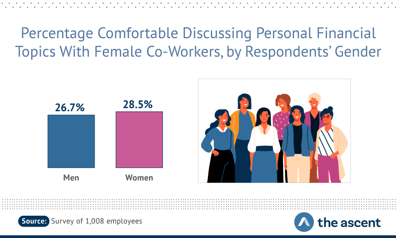 26.7% of males would talk to female co-workers about finances compared to 28.5% of females