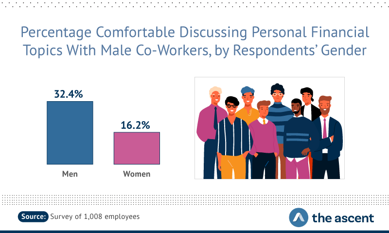 32.4% of men would talk to male co-workers about personal finances, compared to 16.2% of females