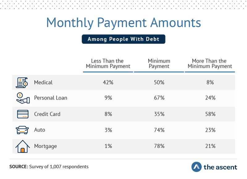 Monthly Payment Amounts for different types of loans