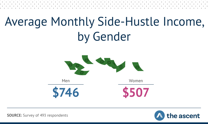 The average monthly side-hustle income for men is $746. The average monthly side-hustle income for women is $507.