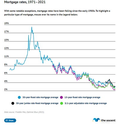 Line graph showing rates for 30 year fixed-rate mortgages, 30 year jumbo fixed-rate mortgages, 15 year fixed-rate mortgages, and 5/1 year adjustable-rate mortgages from 1971 to 2021.