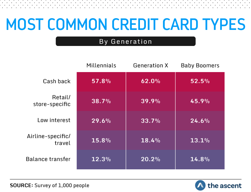 Most common credit card types by generation: Cash back 57.8 percent Millennials, 62.0 percent Generation X, and 52.5 percent Baby Boomers. Retail/store-specific 38.7 percent Millennials, 39.9 percent Generation X, and 45.9 percent Baby Boomers. Low interest 29.6 percent Millennials, 33.7 percent Generation X, and 24.6 percent Baby Boomers. Airline-specific/travel 15.8 percent Millennials, 18.4 percent Generation X, and 13.1 percent Baby Boomers. Balance transfer 12.3 percent Millennials, 20.2 percent Generation X, and 14.8 percent Baby Boomers. Source: Survey of 1,000 people by The Ascent.