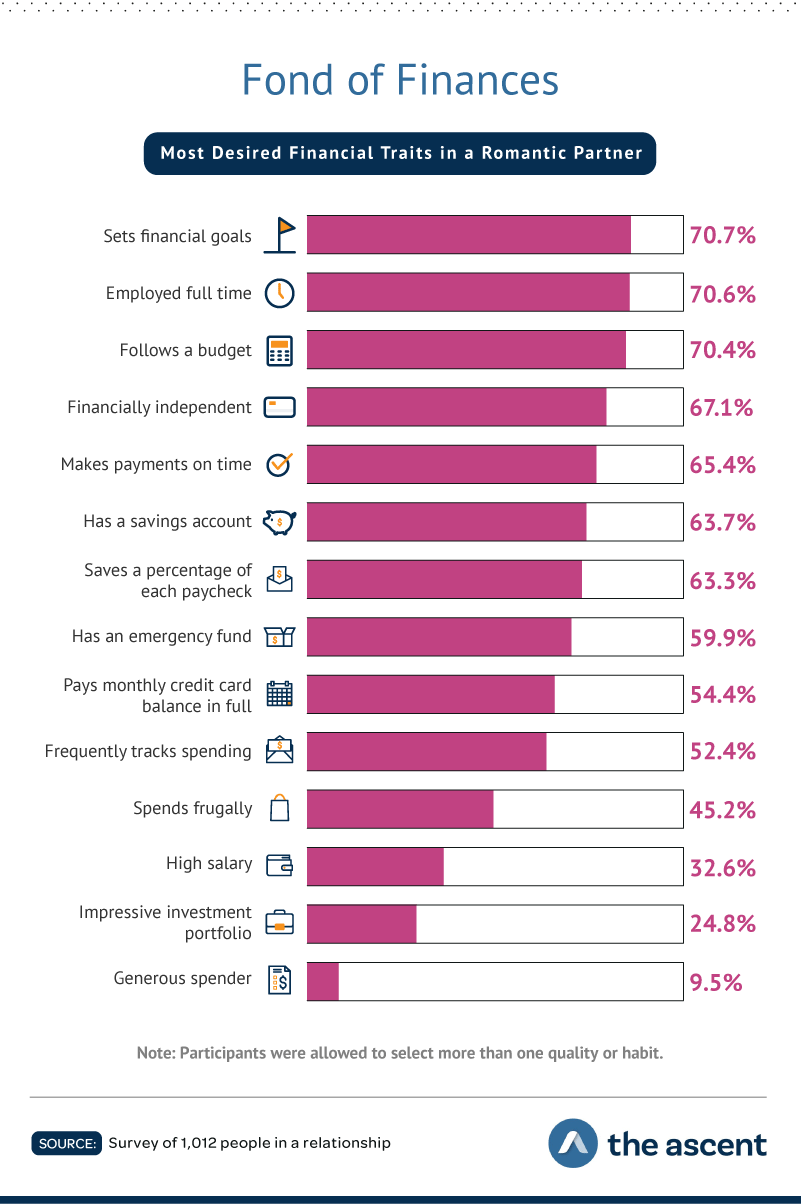 Fond of Finances: Most Desired Financial Traits in a Romantic Partner Sets financial goals70.70% Employed full time70.60% Follows a budget70.40% Financially independent67.10% Makes payments on time65.40% Has a savings account63.70% Saves a percentage of each paycheck63.30% Has an emergency fund59.90% Pays credit card balance in full each month54.40% Frequently tracks spending52.40% Spends frugally45.20% High salary32.60% Impressive investment portfolio24.80% Generous spender9.50% Source: Survey of 1,012 people in a relationship by The Ascent