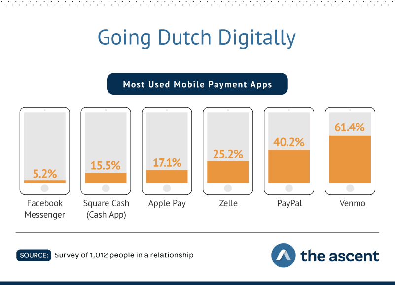 Going Dutch Digitally: Most Used Mobile Payment Apps  Facebook Messenger5.20%, Square Cash (Cash App) 15.50%, Apple Pay 17.10%, Zelle 25.20%, Paypal 40.20%, and Venmo 61.40%. Source: Survey of 1,012 people in a relationship by The Ascent.