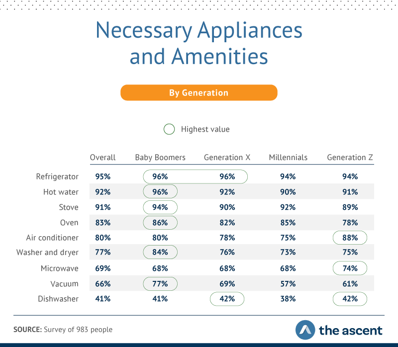 the appliances and amenities different generations consider necessary