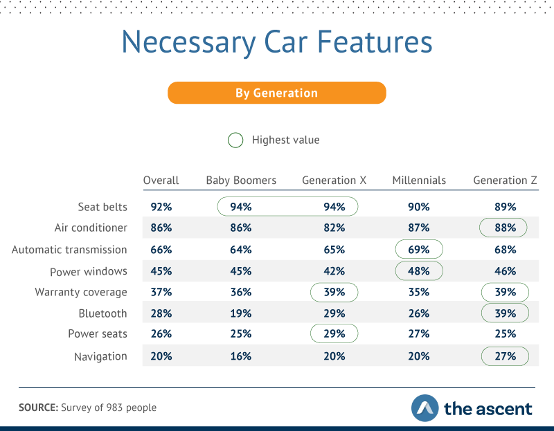 which car features are necessary by generation