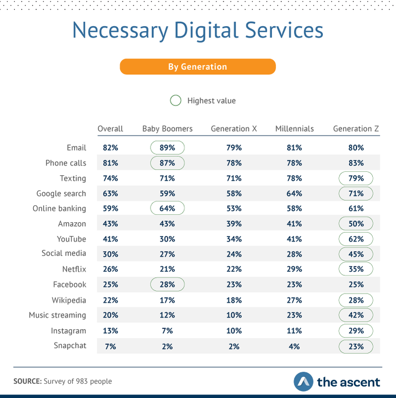 necessary digital services by generation