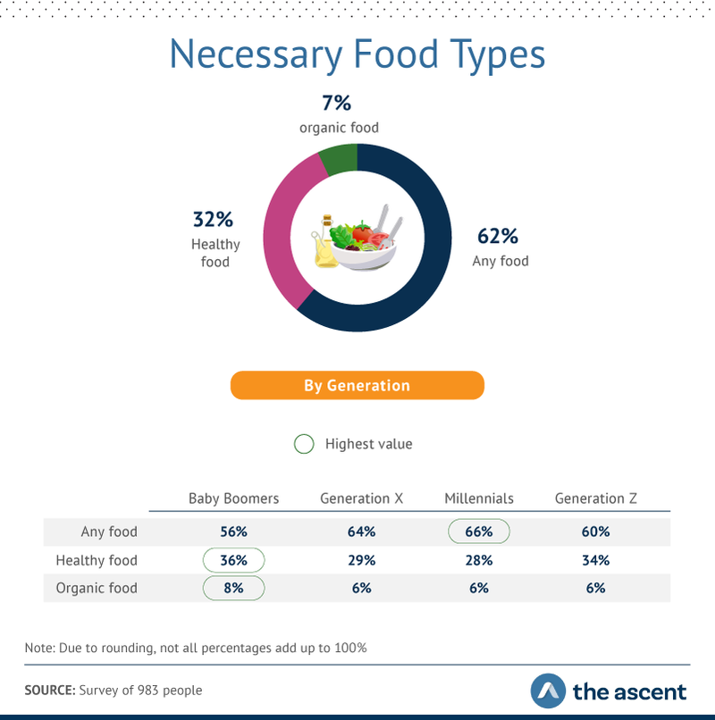 necessary food types by generation