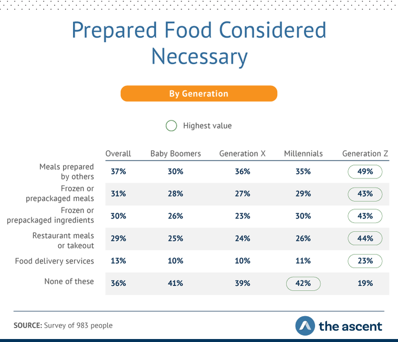 types of prepared food considered necessary by generation