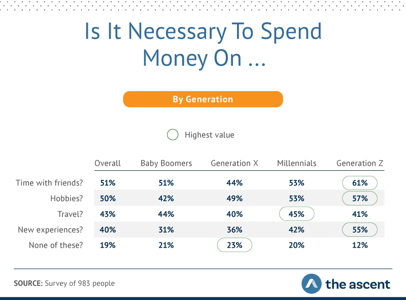 what different generations say it's necessary to spend money on