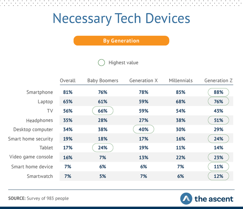 necessary tech devices by generation