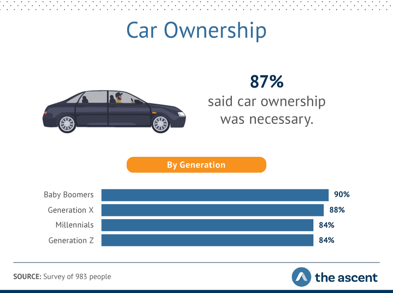 87% of people say car ownership is necessary