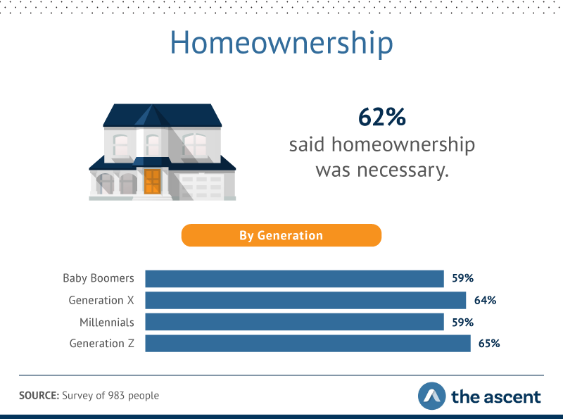 62% of respondents say that homeownership is necessary