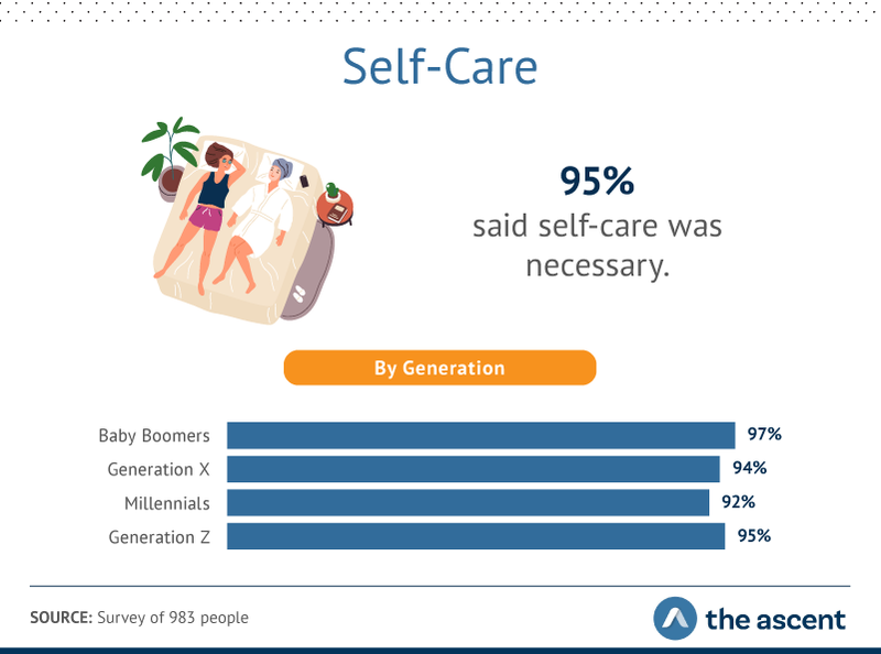 95% of people say self-care is necessary