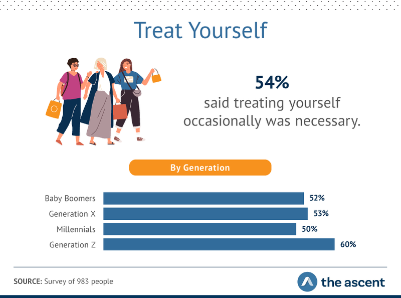 54% of people say it's necessary to treat yourself occasionally