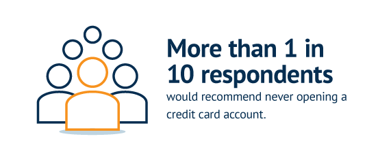 More than 1 in 10 respondents would recommend never opening a credit card account.