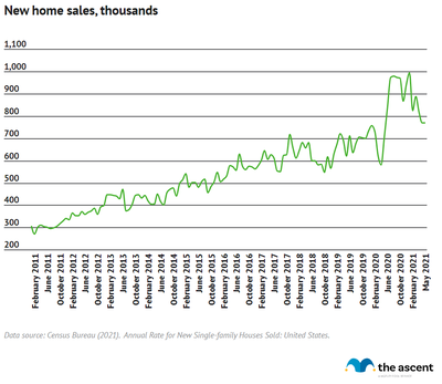 Line graph showing new home sales rising from 307,000 in January 2011 to 769,000 in May 2021.
