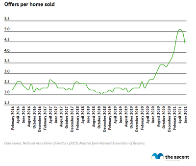 A line graph showing the number of offers per home sold, rising from 2.2 offers in February 2016 to 4.4 in June 2021.