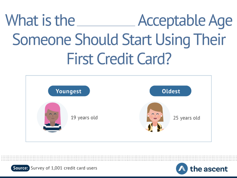 What is the Acceptable Age Someone Should Start Using Their First Credit Card? Youngest 19 years old; Oldest 25 years old.