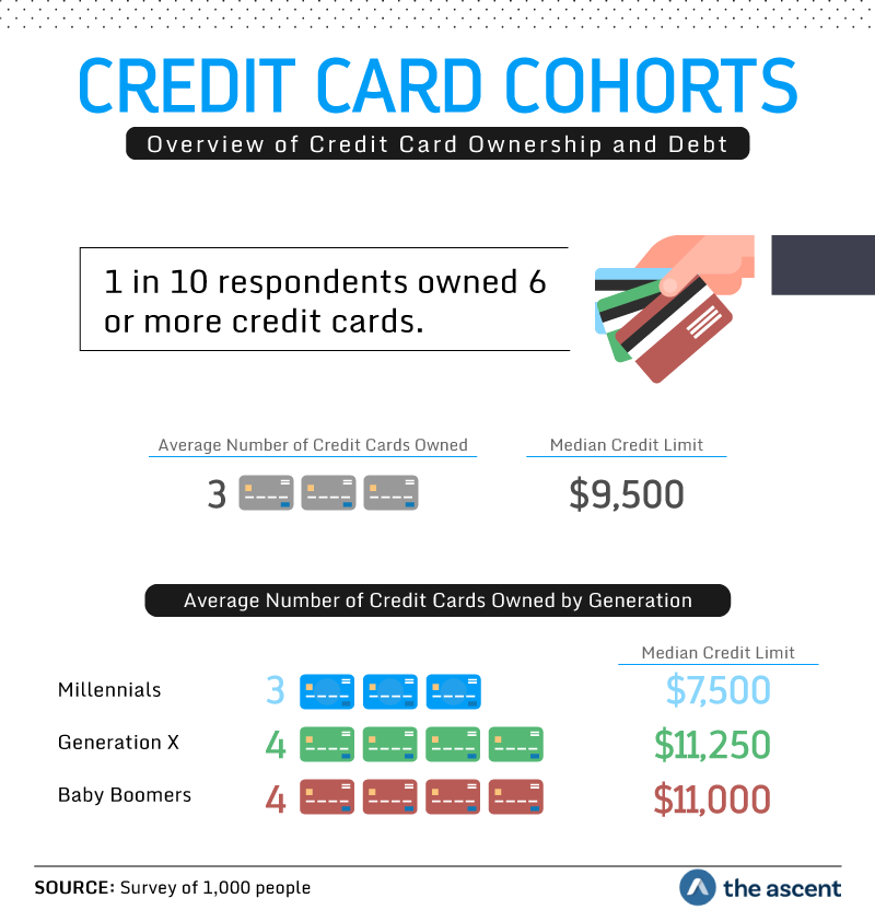 Credit Card Cohorts: Overview of Credit Card Ownership and Debt. 1 in 10 respondents owned 6 or more credit cards. Average Number of Credit Cards Owned is 3 credit cards with a median credit limit of $9,500. Average Number of Credit Cards Owned by Generation: Millennials owned an average of 3 credit cards with a median credit limit of $7,500. Generation X owned an average 4 credit cards with a media credit limit of $11,250. Baby Boomers owned an average of 4 credit cards with a median credit limit of $11,000. Source: Survey of 1,000 people by The Ascent.