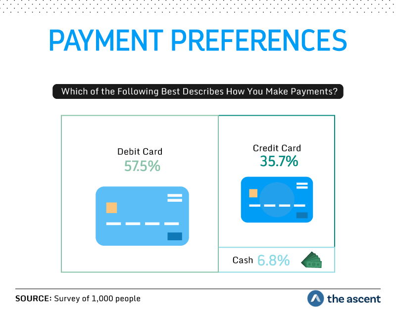 Payment Preferences: Which of the Following Best Describes How You Make Payments? 57.5 percent use a debit card, 35.7 percent use a credit card, and 6.8 percent use cash. Source: Survey of 1,000 people by The Ascent.