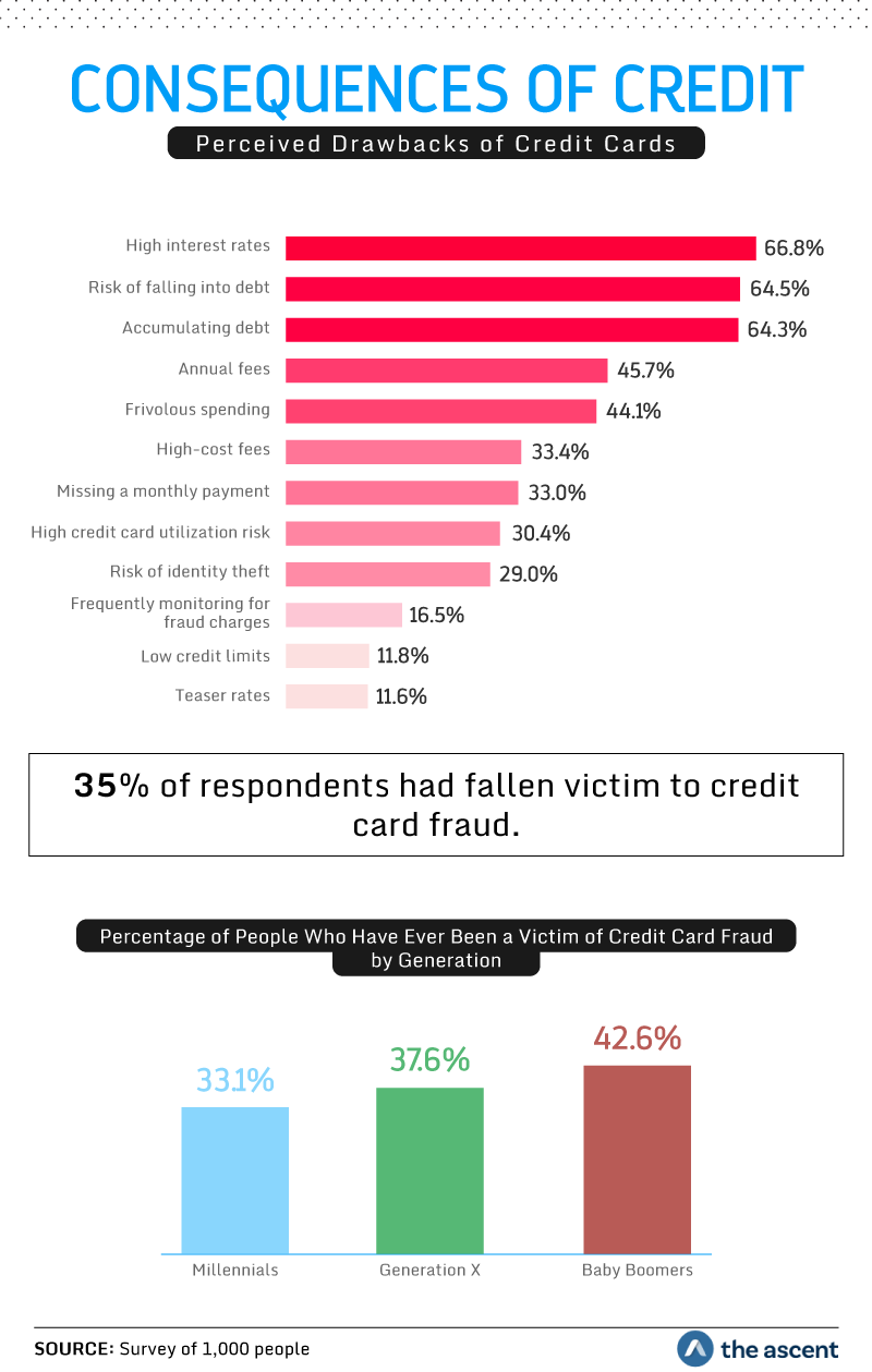 Consequences of Credit: Perceived Drawbacks of Credit Cards. 66.8 percent said high interest rates, 64.5 percent said the risk of falling into debt, and 64.3 percent said accumulating debt. 35 percent of respondents had fallen victim to credit card fraud. 33.1 percent of Millennials, 37.6 percent of Generation X, and 42.6 percent of Baby Boomers have been victims of credit card fraud. Source: Survey of 1,000 people by The Ascent.