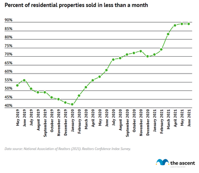 Line graph showing the percent of residential properties sold in less than a month rising from 53% in May 2019 to 89% in June 2021.