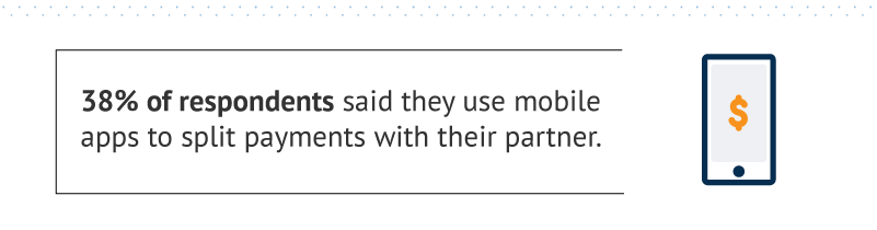 38 percent of respondents said they use mobile apps to split payments with their partner.