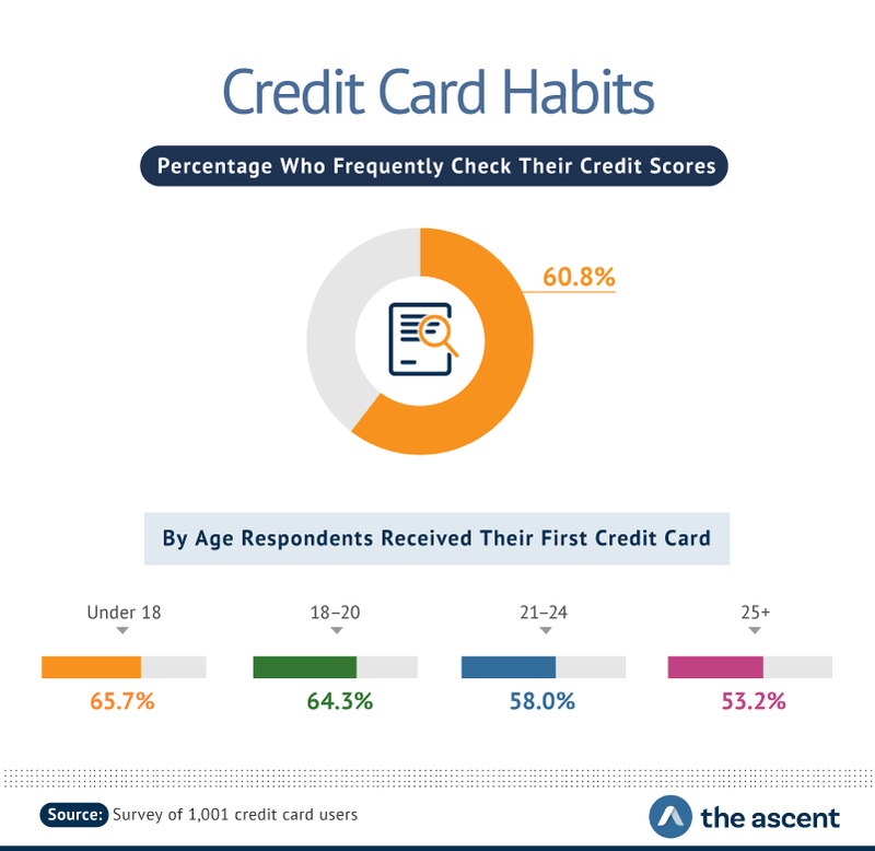 Credit Card Habits: Percentage Who Frequently Check Their Credit Card Scores -- 60.8%. By Age Respondents Received Their First Credit Card -- Under 18 65.7%, 18-20 64.3%, 21-24 58.0%, and 25+ 53.2%.