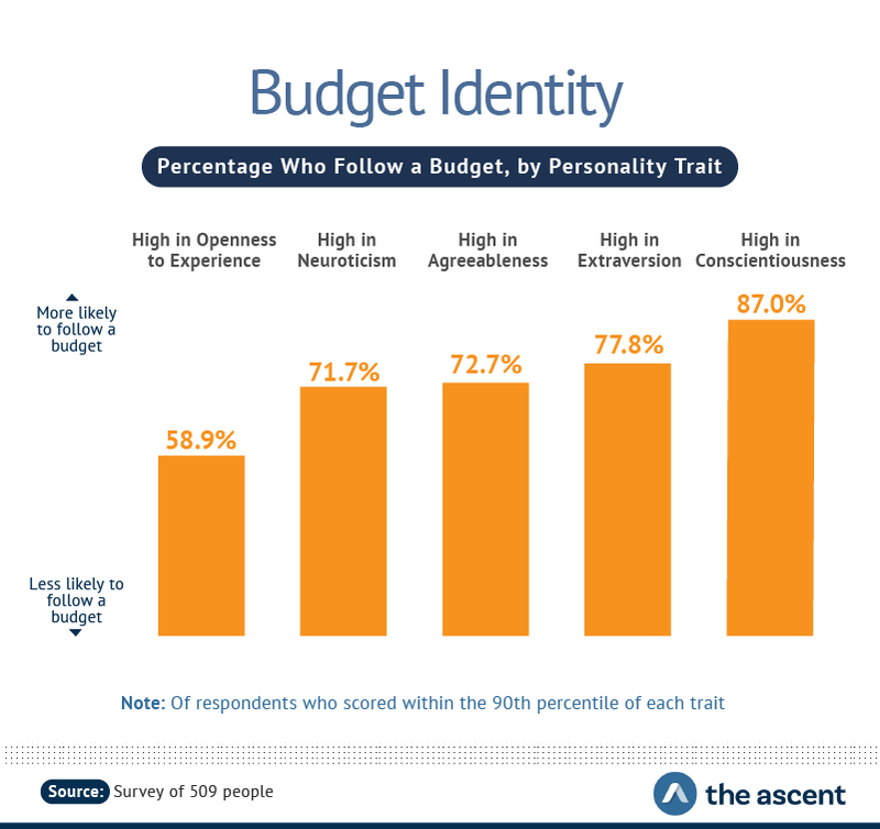 Percentage Who Follow a Budget, by Personality Trait -- High in Openness to Experience 58.9%, High in Neuroticism 71.7%, High in Agreeableness 72.7%, High in Extraversion 77.8%, and High in Conscientiousness 87%.
