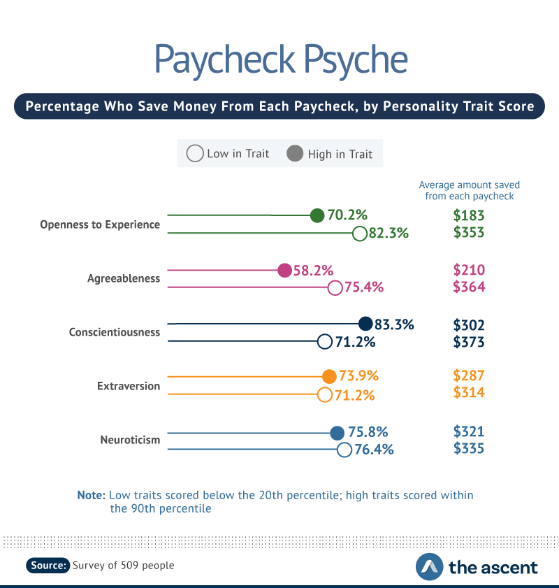 Percentage Who Save Money From Each Paycheck, by Personality Trait Score -- Openness to Experience high in trait $183, low in trait $353; Agreeableness high in trait $210, low in trait $364; and Conscientiousness high in trait $302, low in trait $373.