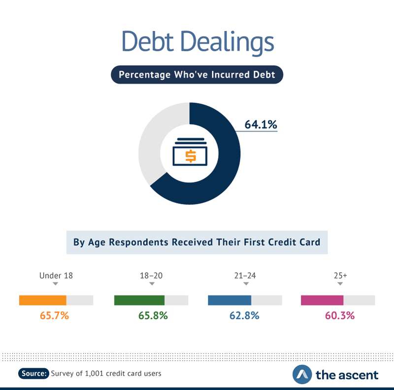 Debt Dealings: Percentage Who've Incurred Debt -- 64.1%. By Age Respondents Received Their First Credit Card -- Under 18 65.7%, 18-20 65.8%, 21-24 62.8%, and 25+ 60.3%.