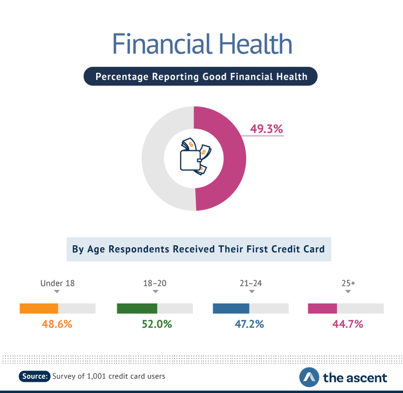 Financial Health: Percentage Reporting Good Financial Health -- 49.3%. By Age Respondents Received Their First Credit Card -- Under 18 48.6%, 18-20 52.0%, 21-24 47.2%, and 25+ 44.7%.