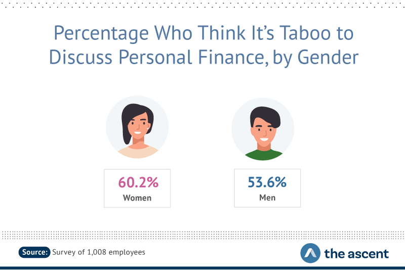 60.2% of women think personal finance is taboo, compared to 53.6% of men