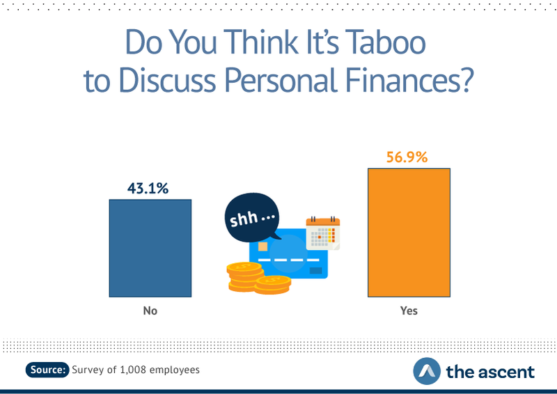 56.9% of people think personal finance is a taboo topic