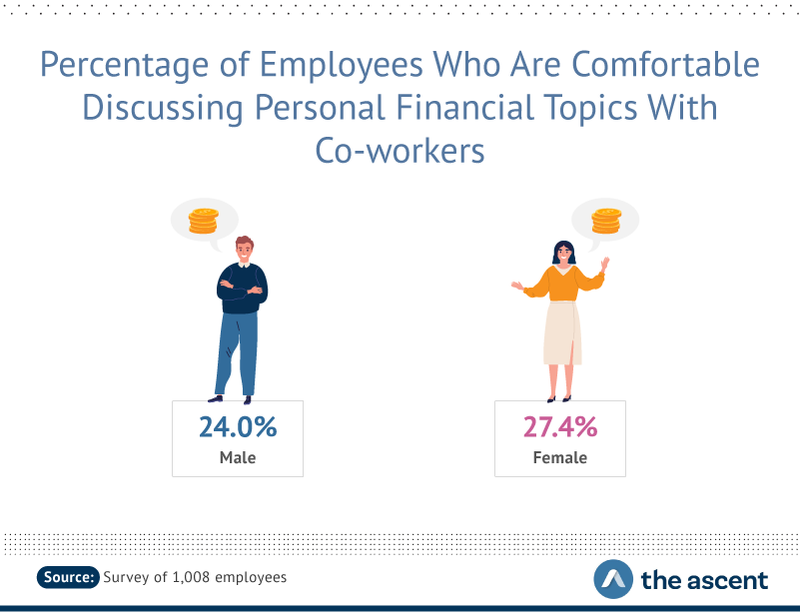 24.0% of males are comfortable talking about finances with co-workers, compared to 27.4% of females
