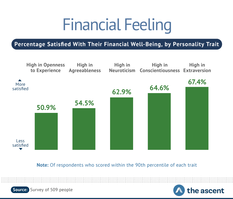 Financial Feeling: Percentage Satisfied With Their Financial Well-Being, by Personality Trait -- High in Openness to Experience 50.9%, High in Agreeableness 54.5%, High in Neuroticism 62.9%, High in Conscientiousness 64.6%, and High in Extraversion 67.4%.